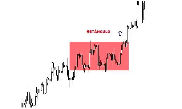 Retângulo - Análise Técnica - Figuras Gráficas - Be On Invest - Robôs de Investimento