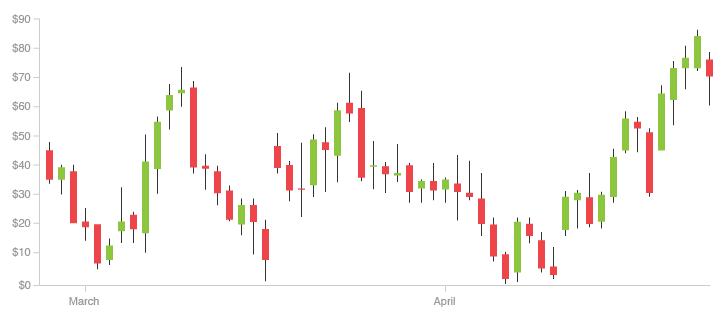 exemplo de gráfico de candle stick